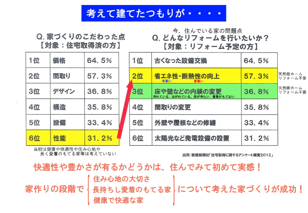 新建新聞社「住宅取得に関するアンケート調査2012」統計画像